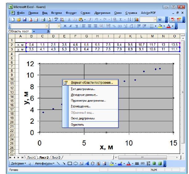 adăugați o linie de tendință pe histogramă
